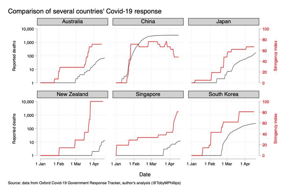 COVID-19 Stringency Across Nations: When is a Lockdown not